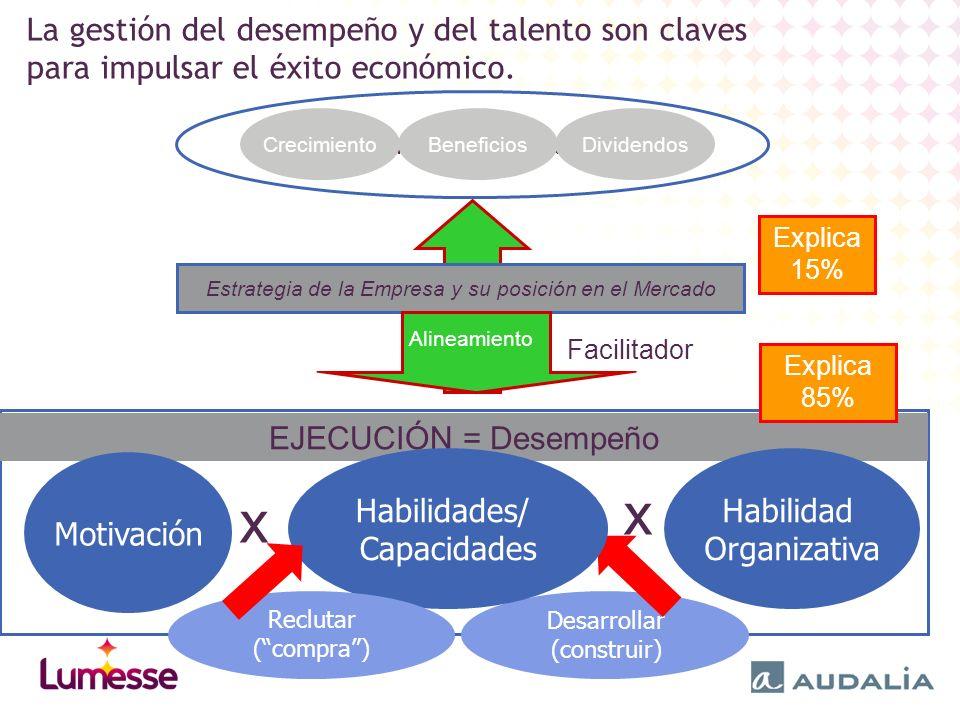 EJECUCIÓN = Desempeño La gestión del desempeño y del talento son claves para impulsar el éxito económico.