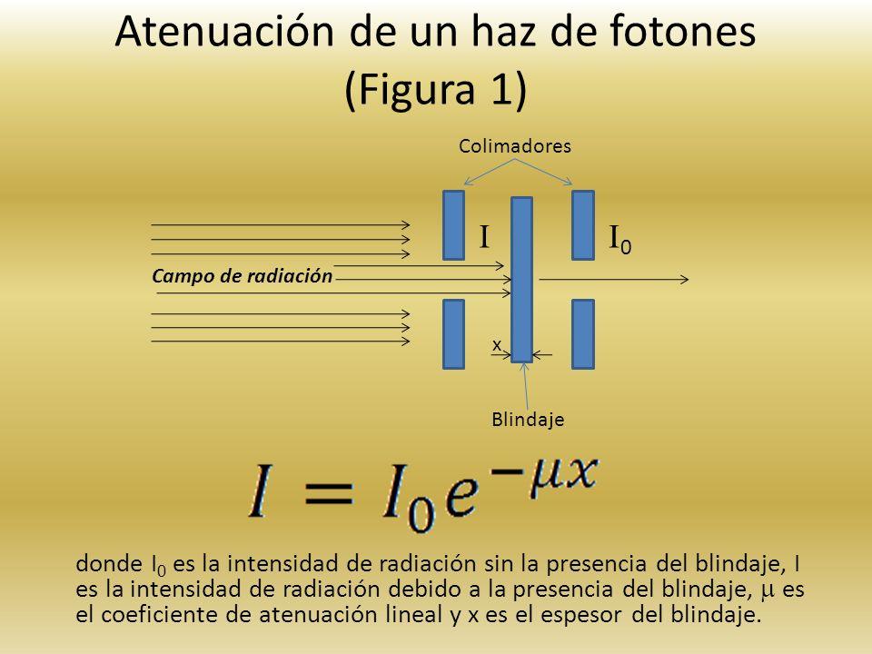 Atenuación de un haz de fotones (Figura 1) donde I 0 es la intensidad de radiación sin la presencia del blindaje, I es la intensidad de radiación debi