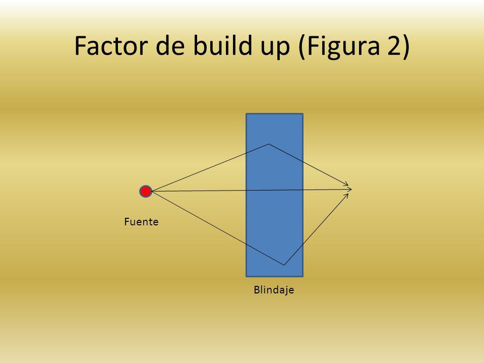 Factor de build up (Figura 2) Fuente Blindaje