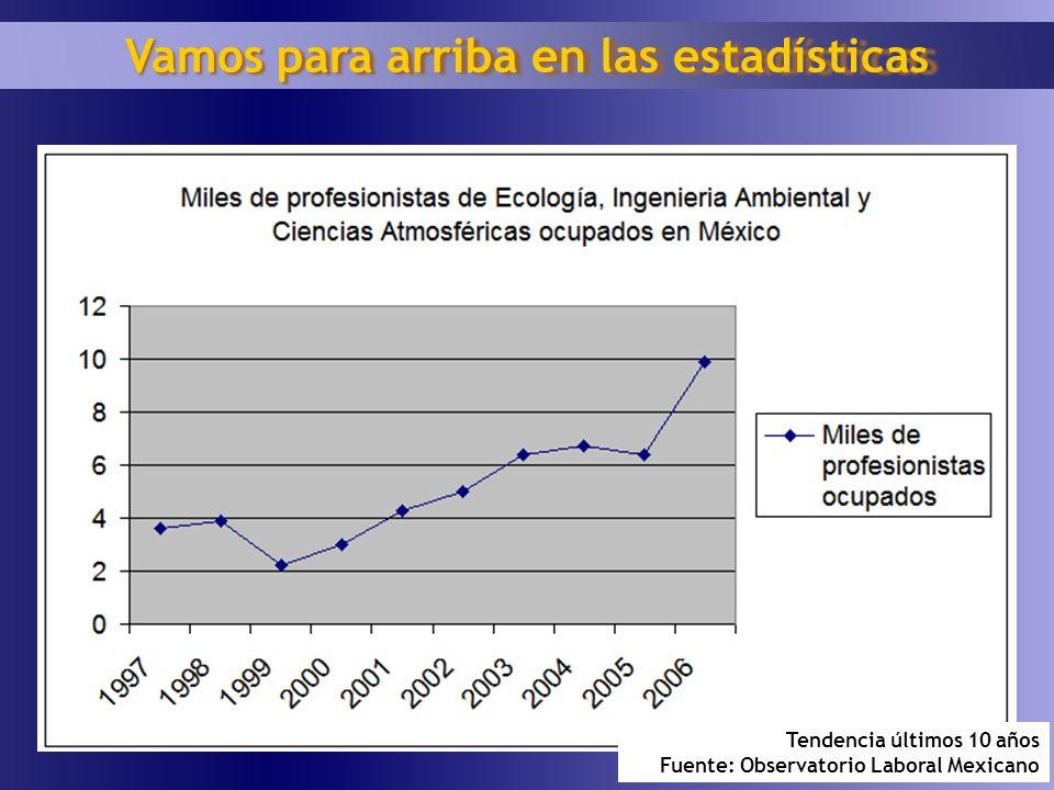 1 10 Tendencia últimos 10 años Fuente: Observatorio Laboral Mexicano Vamos para arriba en las estadísticas