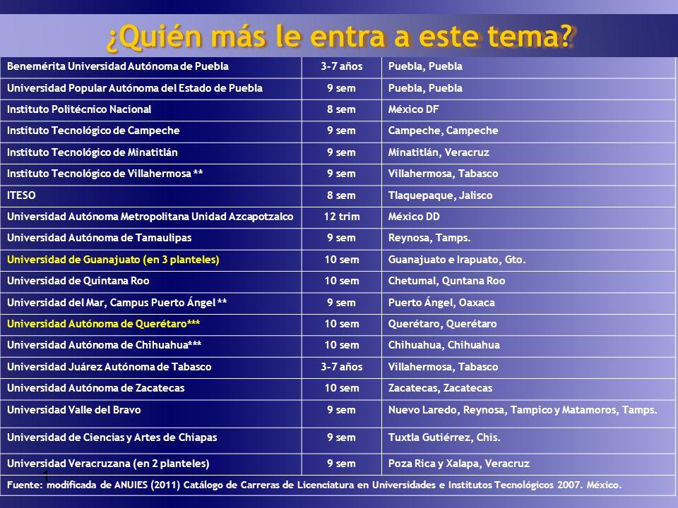 1 InstituciónDuraciónUbicación geográfica Benemérita Universidad Autónoma de Puebla3-7 añosPuebla, Puebla Universidad Popular Autónoma del Estado de P