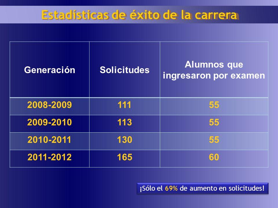GeneraciónSolicitudes Alumnos que ingresaron por examen 2008-200911155 2009-201011355 2010-201113055 2011-201216560 Estadísticas de éxito de la carrer