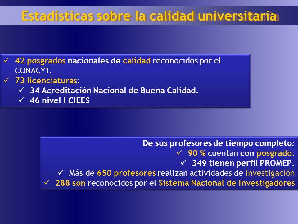 42 posgrados nacionales de calidad reconocidos por el CONACYT. 73 licenciaturas: 34 Acreditación Nacional de Buena Calidad. 46 nivel I CIEES 42 posgra