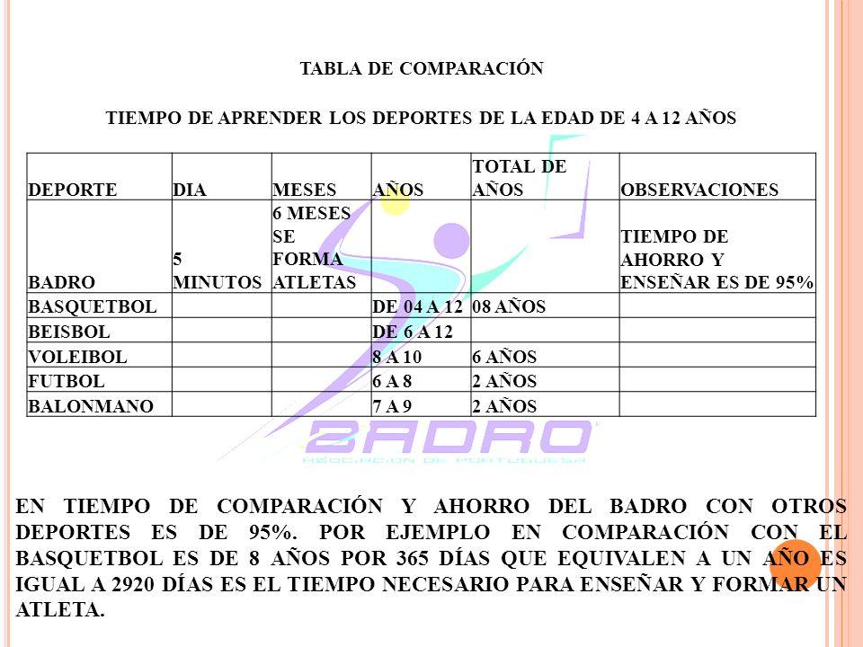 TABLA DE COMPARACIÓN TIEMPO DE APRENDER LOS DEPORTES DE LA EDAD DE 4 A 12 AÑOS DEPORTEDIAMESESAÑOS TOTAL DE AÑOSOBSERVACIONES BADRO 5 MINUTOS 6 MESES