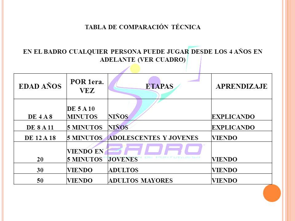 TABLA DE COMPARACIÓN TÉCNICA EN EL BADRO CUALQUIER PERSONA PUEDE JUGAR DESDE LOS 4 AÑOS EN ADELANTE (VER CUADRO) EDAD AÑOS POR 1era. VEZ ETAPASAPRENDI
