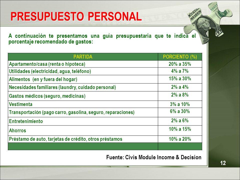 12 PRESUPUESTO PERSONAL 12 PARTIDAPORCIENTO (%) Apartamento/casa (renta o hipoteca) 20% a 35% Utilidades (electricidad, agua, teléfono) 4% a 7% Alimen