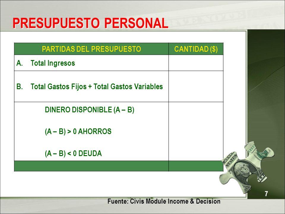 7 PRESUPUESTO PERSONAL 7 PARTIDAS DEL PRESUPUESTOCANTIDAD ($) A. Total Ingresos B.Total Gastos Fijos + Total Gastos Variables DINERO DISPONIBLE (A – B