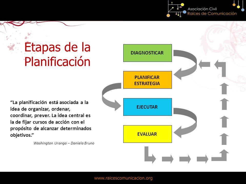 Etapas de la Planificación La planificación está asociada a la idea de organizar, ordenar, coordinar, prever.