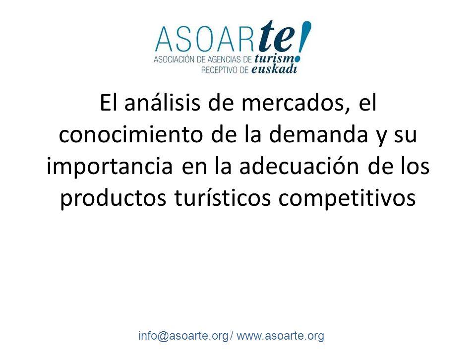 El análisis de mercados, el conocimiento de la demanda y su importancia en la adecuación de los productos turísticos competitivos Turismo = SECTOR ECONÓMICO (España, 2011 cerró con un incremento del PIB turístico de 4 veces más que el conjunto de la economía española)