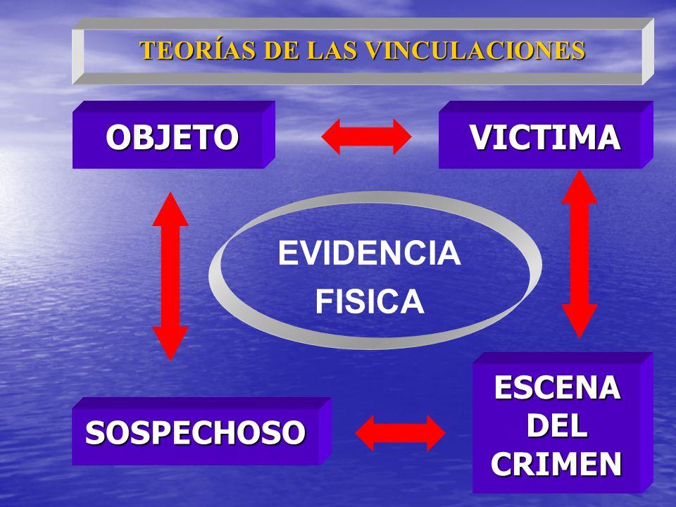 OBJETO OBJETO VICTIMA VICTIMA SOSPECHOSO ESCENA DEL CRIMEN EVIDENCIA FISICA TEORÍAS DE LAS VINCULACIONES