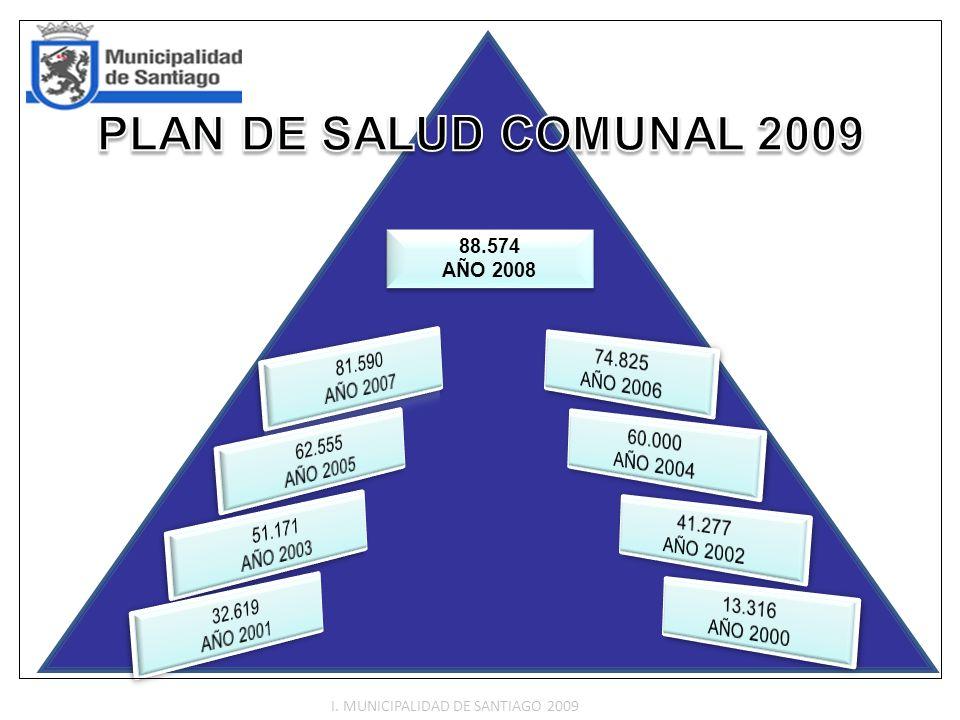 Nota: El total de controles y consultas realizadas por estos profesionales en el periodo definido fue de 268.436 CONSULTAS Y CONTROLES EN LA RED DE SALUD SANTIAGO SEGÚN ESPECIALIDAD DESDE OCTUBRE 2007 A AGOSTO 2008 (Fuente: Unidad de Estadísticas Dirección de Salud.) NUTRICIONISTAS 15.816 6,98% KINESIOLOGOS 18.653 8,23% MATRONAS 29.941 13,21% ENFERMERAS 49.666 21,91% PSICOLOGOS 8.860 3,91% MEDICOS 103.722 45,76% ODONTOLOGOS 36.086 13,45% ASISTENTE SOCIAL 5.692 2,12% I.