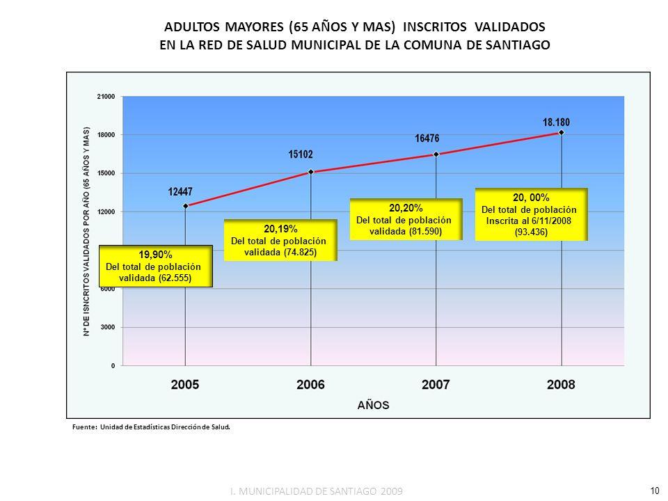 ADULTOS MAYORES (65 AÑOS Y MAS) INSCRITOS VALIDADOS EN LA RED DE SALUD MUNICIPAL DE LA COMUNA DE SANTIAGO Fuente: Unidad de Estadísticas Dirección de
