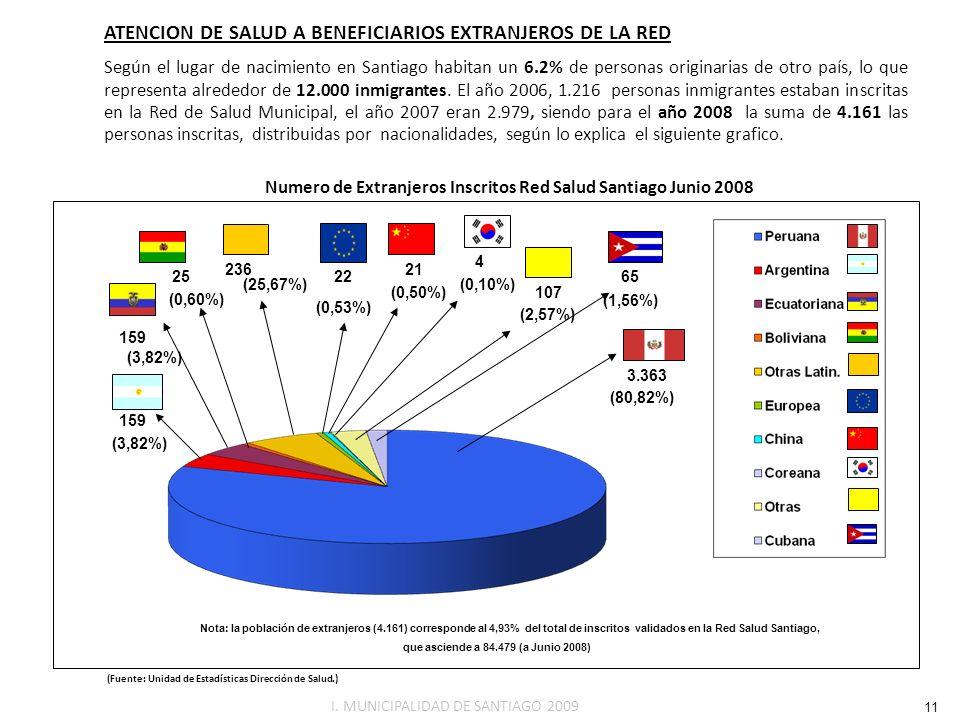 Nota: la población de extranjeros (4.161) corresponde al 4,93% del total de inscritos validados en la Red Salud Santiago, que asciende a 84.479 (a Jun