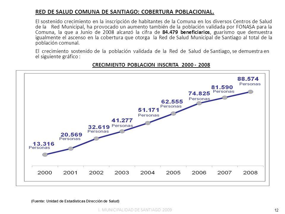 RED DE SALUD COMUNA DE SANTIAGO: COBERTURA POBLACIONAL. El sostenido crecimiento en la inscripción de habitantes de la Comuna en los diversos Centros