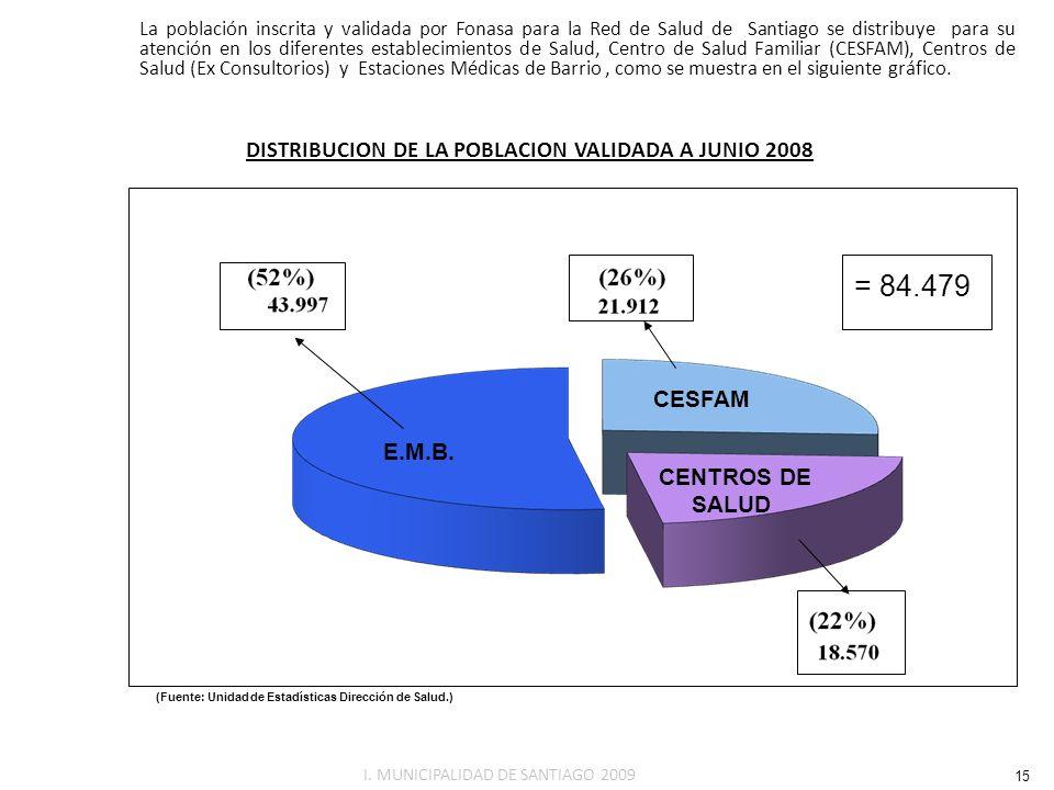 La población inscrita y validada por Fonasa para la Red de Salud de Santiago se distribuye para su atención en los diferentes establecimientos de Salu