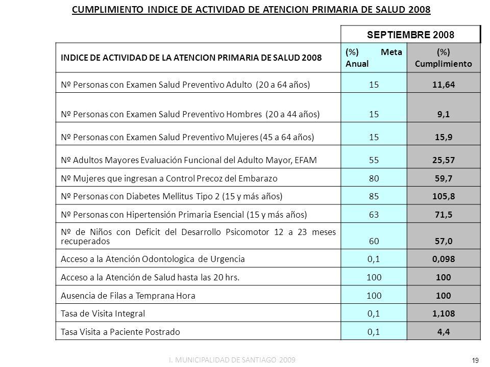 CUMPLIMIENTO INDICE DE ACTIVIDAD DE ATENCION PRIMARIA DE SALUD 2008 SEPTIEMBRE 2008 INDICE DE ACTIVIDAD DE LA ATENCION PRIMARIA DE SALUD 2008 (%) Meta