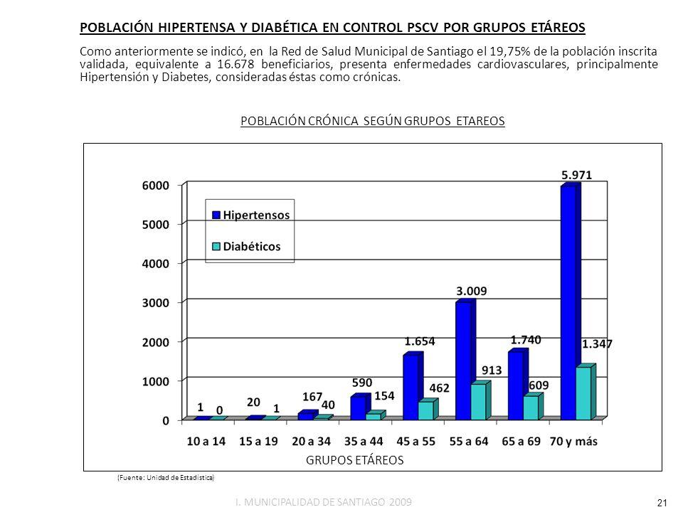 POBLACIÓN HIPERTENSA Y DIABÉTICA EN CONTROL PSCV POR GRUPOS ETÁREOS Como anteriormente se indicó, en la Red de Salud Municipal de Santiago el 19,75% d