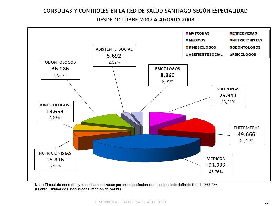 Nota: El total de controles y consultas realizadas por estos profesionales en el periodo definido fue de 268.436 CONSULTAS Y CONTROLES EN LA RED DE SA