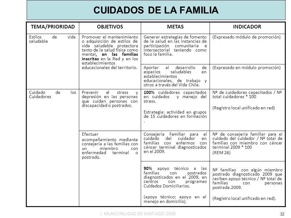 CUIDADOS DE LA FAMILIA TEMA/PRIORIDADOBJETIVOSMETASINDICADOR Estilos de vida saludable Promover el mantenimiento o adquisición de estilos de vida salu