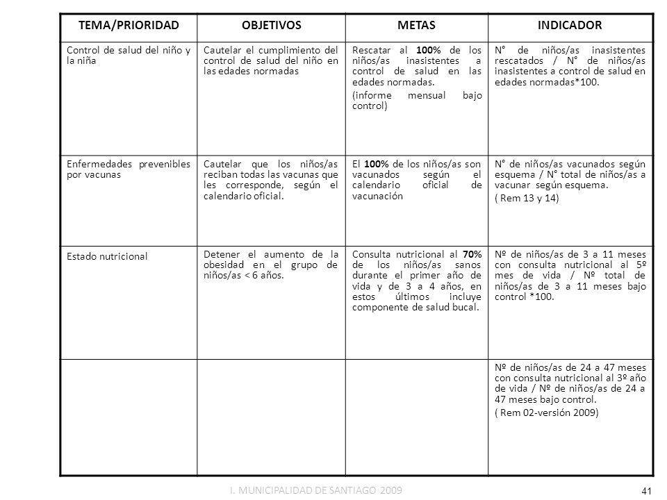 TEMA/PRIORIDADOBJETIVOSMETASINDICADOR Control de salud del niño y la niña Cautelar el cumplimiento del control de salud del niño en las edades normada