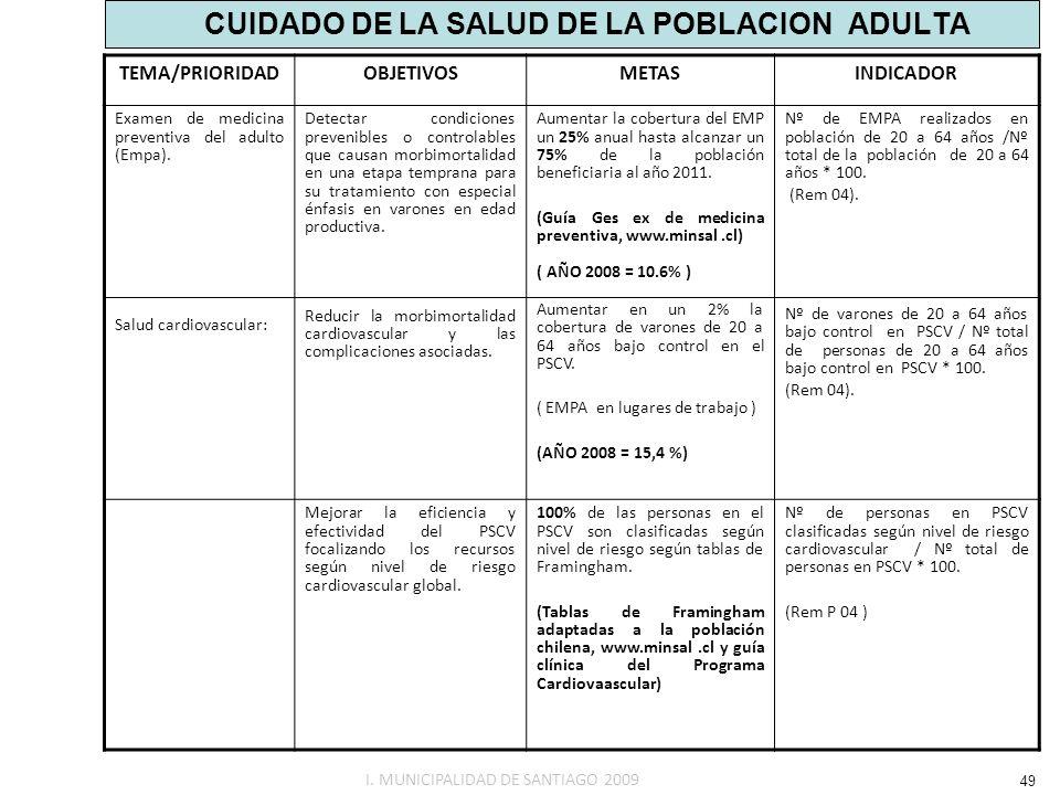 CUIDADO DE LA SALUD DE LA POBLACION ADULTA TEMA/PRIORIDADOBJETIVOSMETASINDICADOR Examen de medicina preventiva del adulto (Empa). Salud cardiovascular