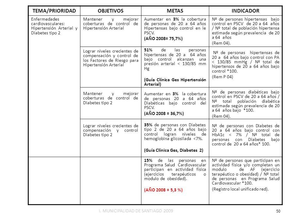 TEMA/PRIORIDADOBJETIVOSMETASINDICADOR Enfermedades cardiovasculares: Hipertensión Arterial y Diabetes tipo 2 Mantener y mejorar coberturas de control