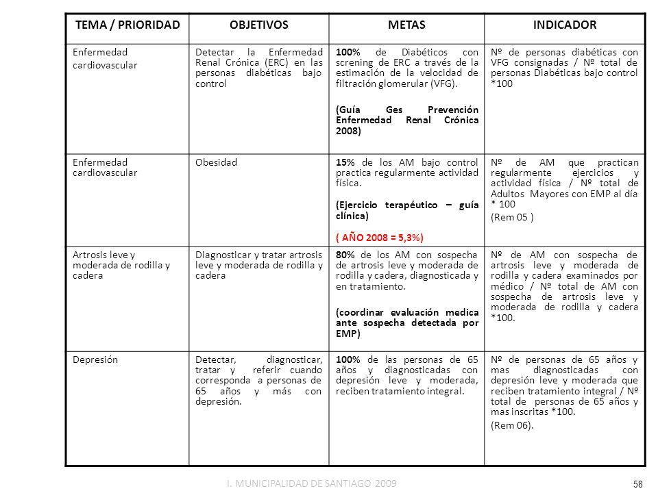 TEMA / PRIORIDADOBJETIVOSMETASINDICADOR Enfermedad cardiovascular Detectar la Enfermedad Renal Crónica (ERC) en las personas diabéticas bajo control 1