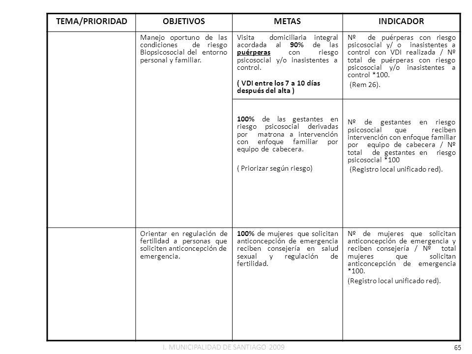 TEMA/PRIORIDADOBJETIVOSMETASINDICADOR Manejo oportuno de las condiciones de riesgo Biopsicosocial del entorno personal y familiar. Visita domiciliaria