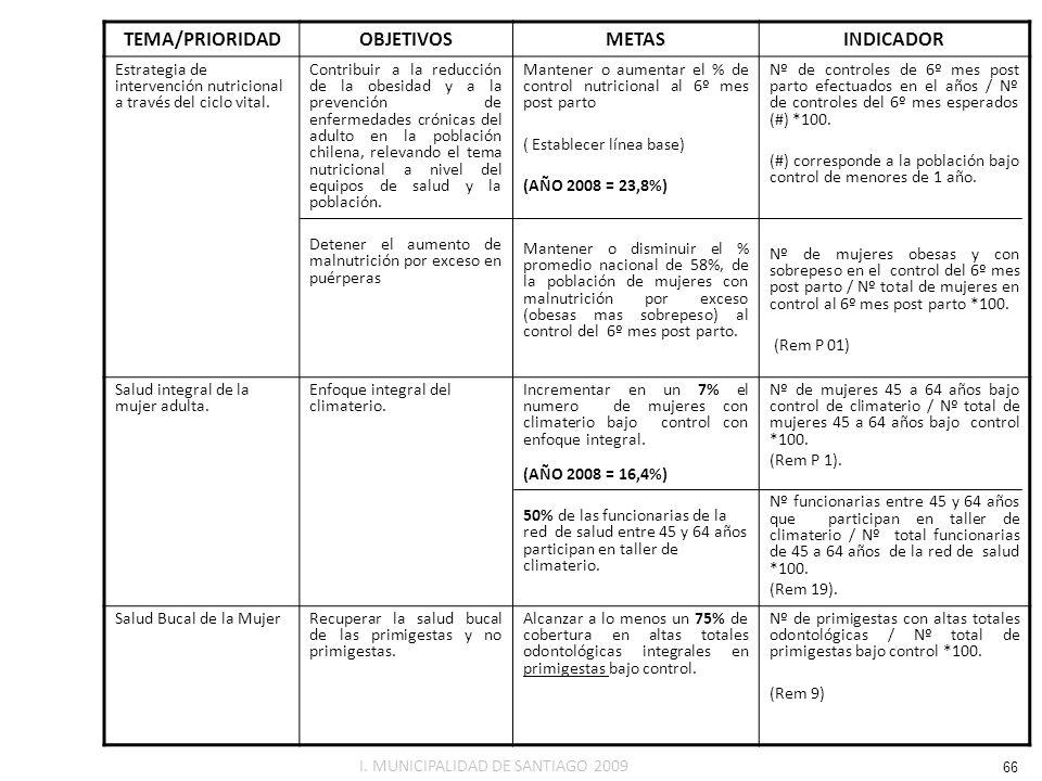 TEMA/PRIORIDADOBJETIVOSMETASINDICADOR Estrategia de intervención nutricional a través del ciclo vital. Contribuir a la reducción de la obesidad y a la