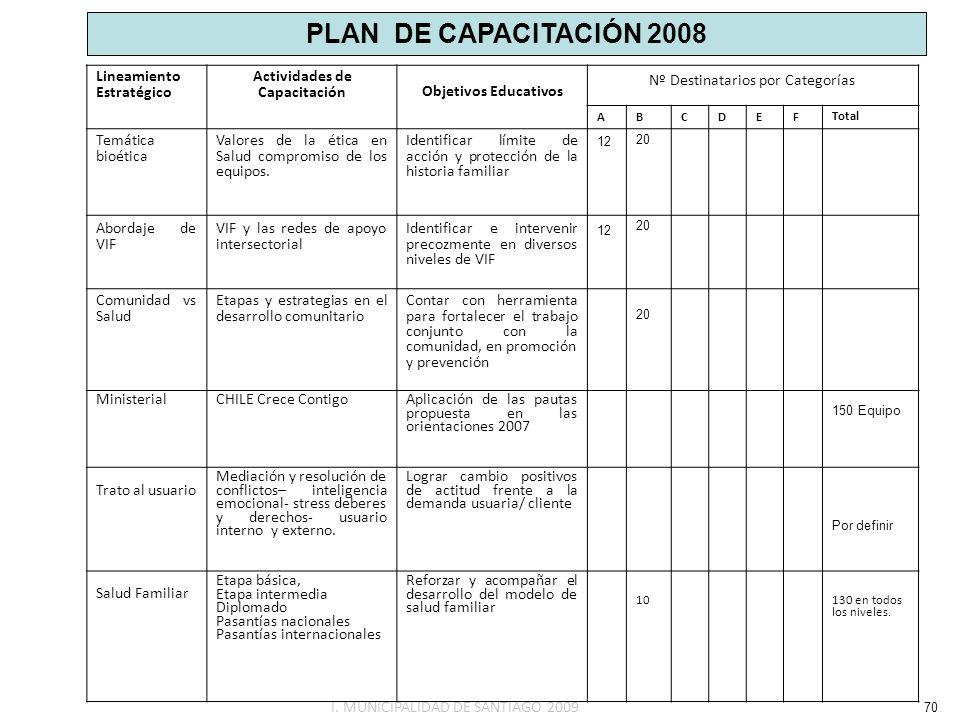 Lineamiento Estratégico Actividades de CapacitaciónObjetivos Educativos ABCDEF Total Temática bioética Valores de la ética en Salud compromiso de los