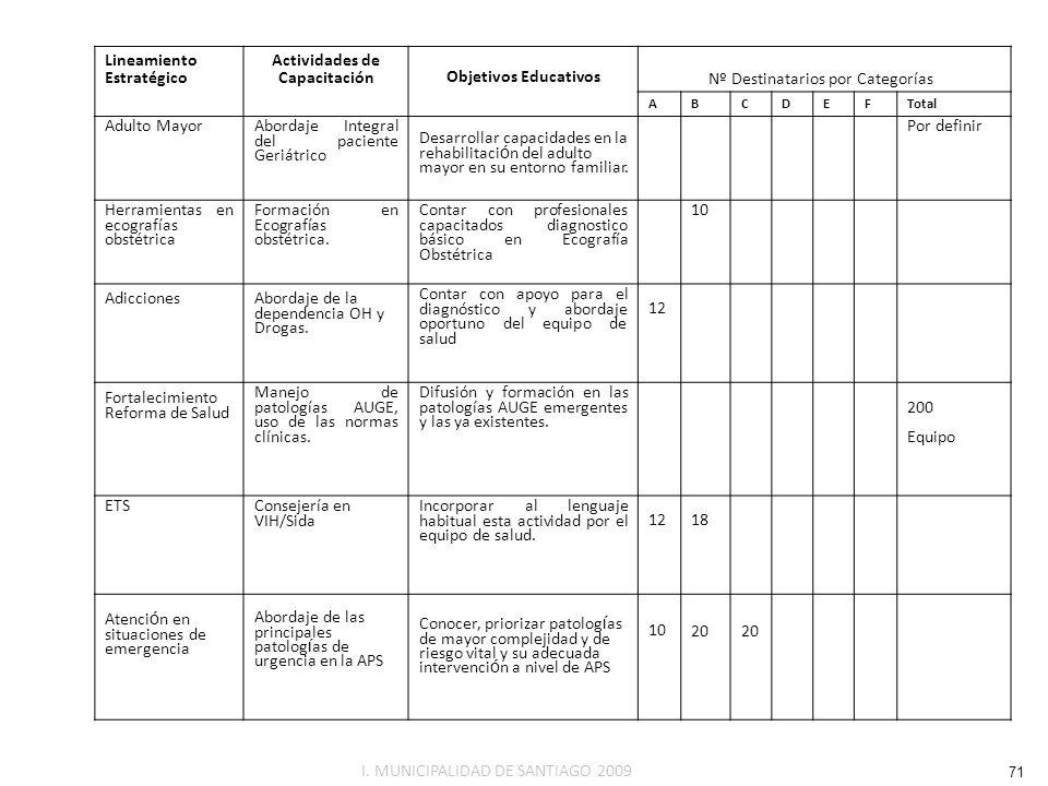 Lineamiento Estratégico Actividades de CapacitaciónObjetivos Educativos ABCDEF Total Adulto MayorAbordaje Integral del paciente Geriátrico Desarrollar
