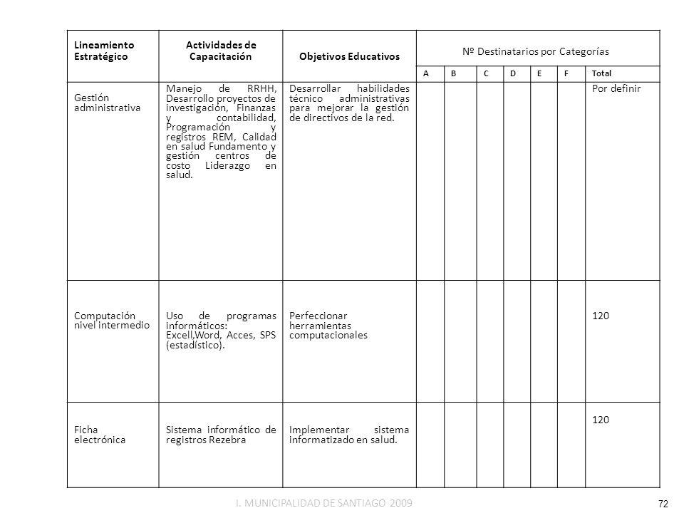 Lineamiento Estratégico Actividades de CapacitaciónObjetivos Educativos ABCDEF Total Gestión administrativa Manejo de RRHH, Desarrollo proyectos de in