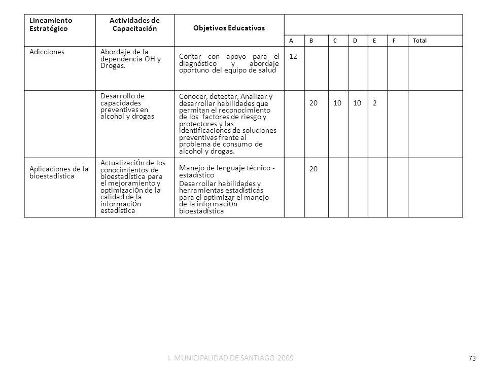 Lineamiento Estratégico Actividades de CapacitaciónObjetivos Educativos ABCDEF Total AdiccionesAbordaje de la dependencia OH y Drogas. Contar con apoy