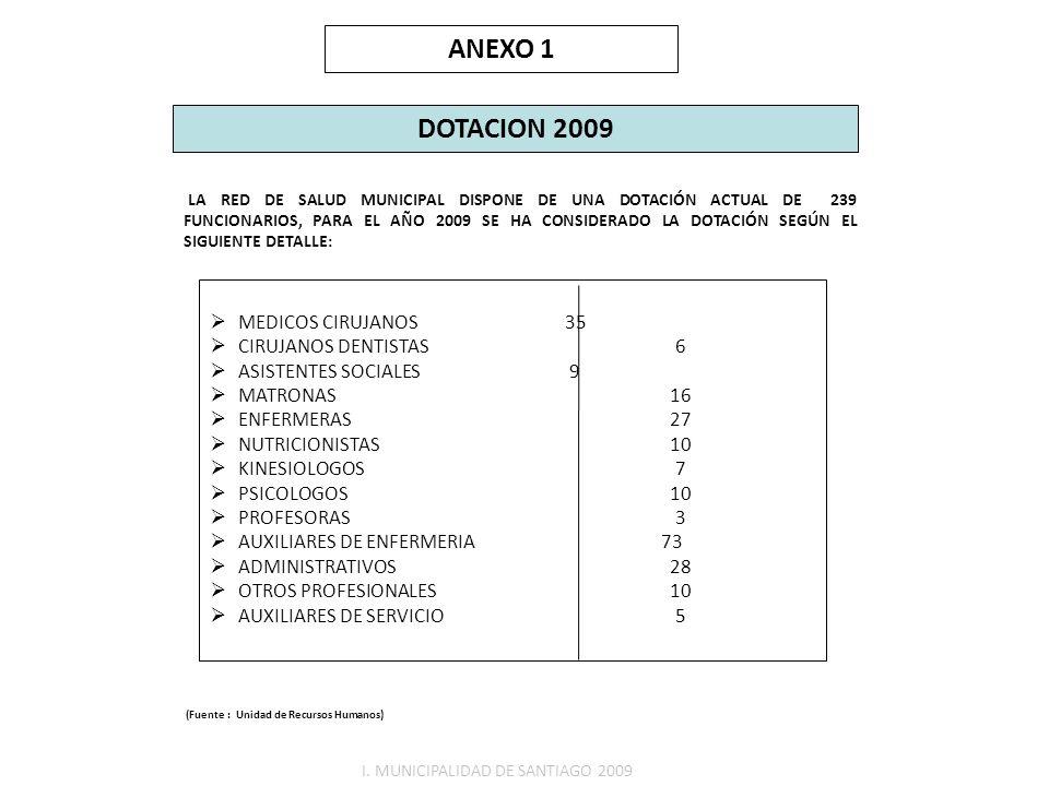 (Fuente : Unidad de Recursos Humanos) MEDICOS CIRUJANOS 35 CIRUJANOS DENTISTAS 6 ASISTENTES SOCIALES 9 MATRONAS 16 ENFERMERAS 27 NUTRICIONISTAS 10 KIN