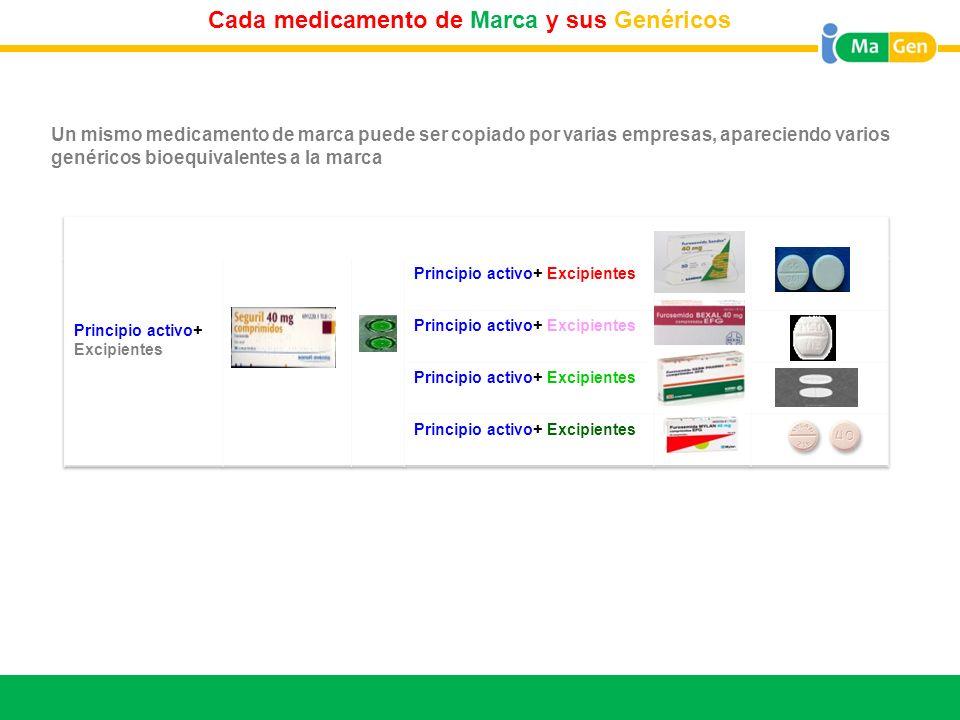 Titular Cada medicamento de Marca y sus Genéricos Un mismo medicamento de marca puede ser copiado por varias empresas, apareciendo varios genéricos bi