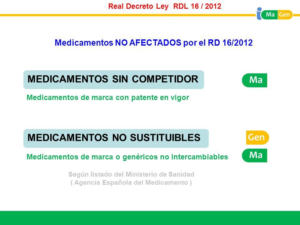 Titular Real Decreto Ley RDL 16 / 2012 Medicamentos de marca o genéricos no intercambiables Según listado del Ministerio de Sanidad ( Agencia Española