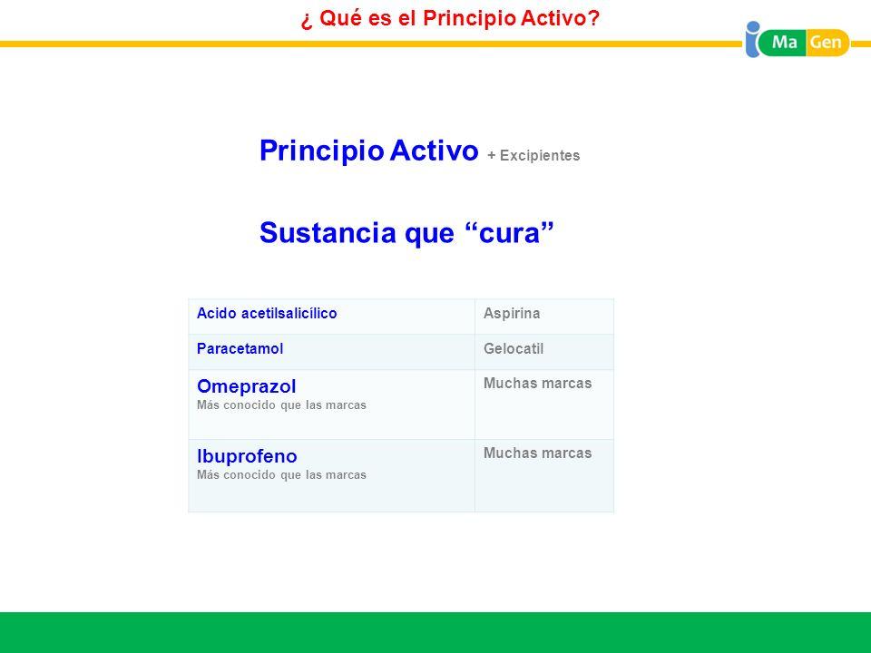 Titular ¿ Qué es el Principio Activo? Principio Activo + Excipientes Sustancia que cura Acido acetilsalicílicoAspirina ParacetamolGelocatil Omeprazol