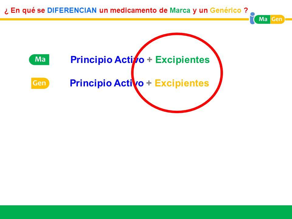 Titular ¿ En qué se DIFERENCIAN un medicamento de Marca y un Genérico ? M Principio Activo + Excipientes G Principio Activo + Excipientes