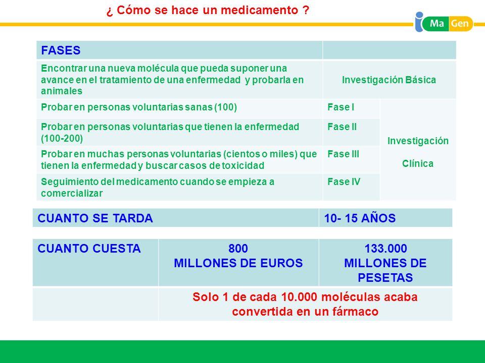 PROZAC 20mg cápsulas. Real Decreto Ley RDL 16 / 2012