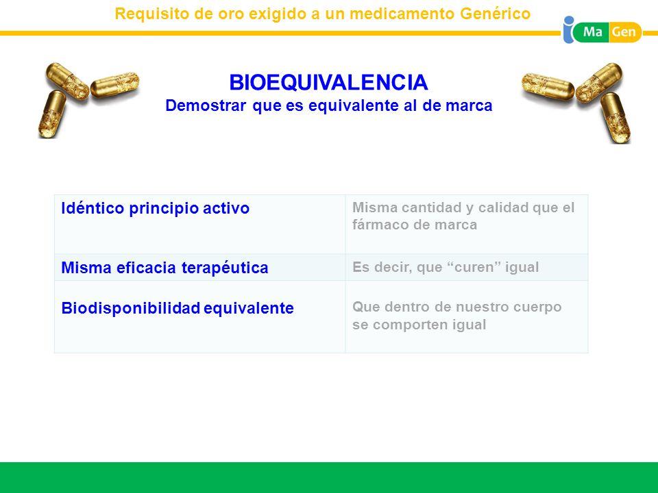 Titular Requisito de oro exigido a un medicamento Genérico BIOEQUIVALENCIA Demostrar que es equivalente al de marca Idéntico principio activo Misma ca