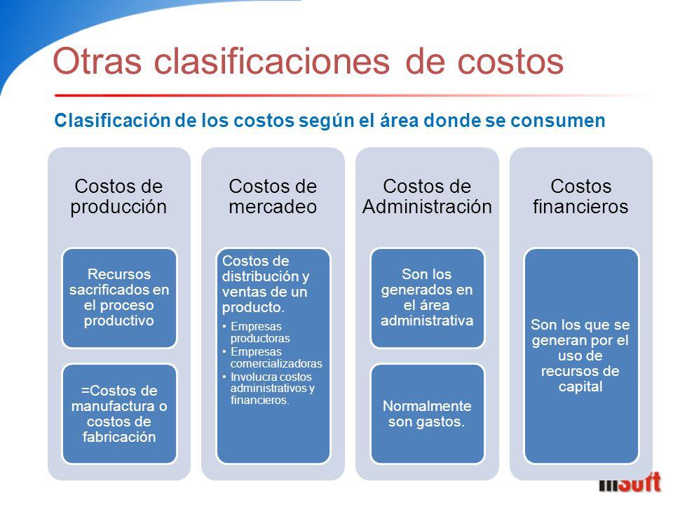 Otras clasificaciones de costos Costos de producción Recursos sacrificados en el proceso productivo =Costos de manufactura o costos de fabricación Cos