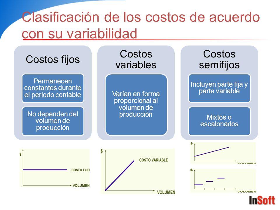 Clasificación de los costos de acuerdo con su variabilidad Costos fijos Permanecen constantes durante el periodo contable No dependen del volumen de p