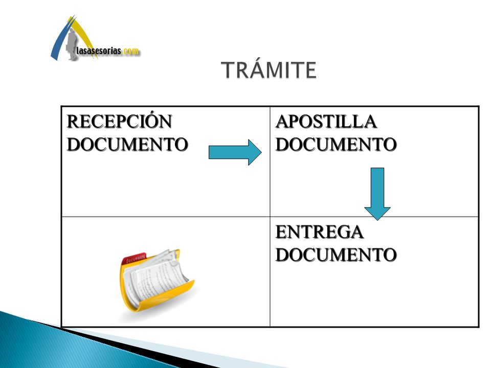 TRÁMITE RECEPCIÓN DOCUMENTO APOSTILLA DOCUMENTO ENTREGA DOCUMENTO