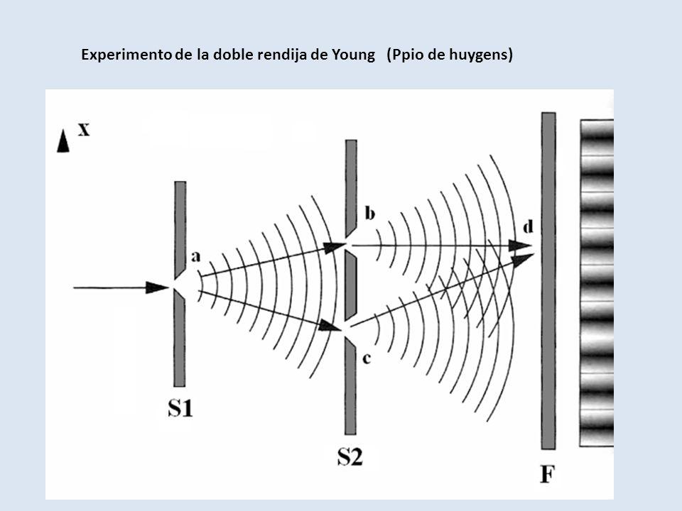 Experimento de la doble rendija de Young (Ppio de huygens)