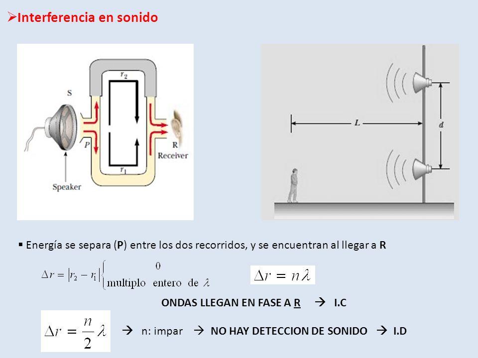 Interferencia en sonido Energía se separa (P) entre los dos recorridos, y se encuentran al llegar a R ONDAS LLEGAN EN FASE A R I.C n: impar NO HAY DET