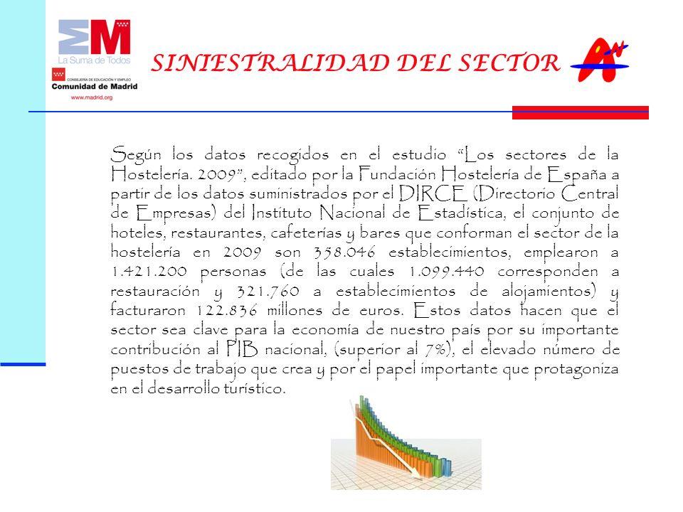 Según los datos recogidos en el estudio Los sectores de la Hostelería.