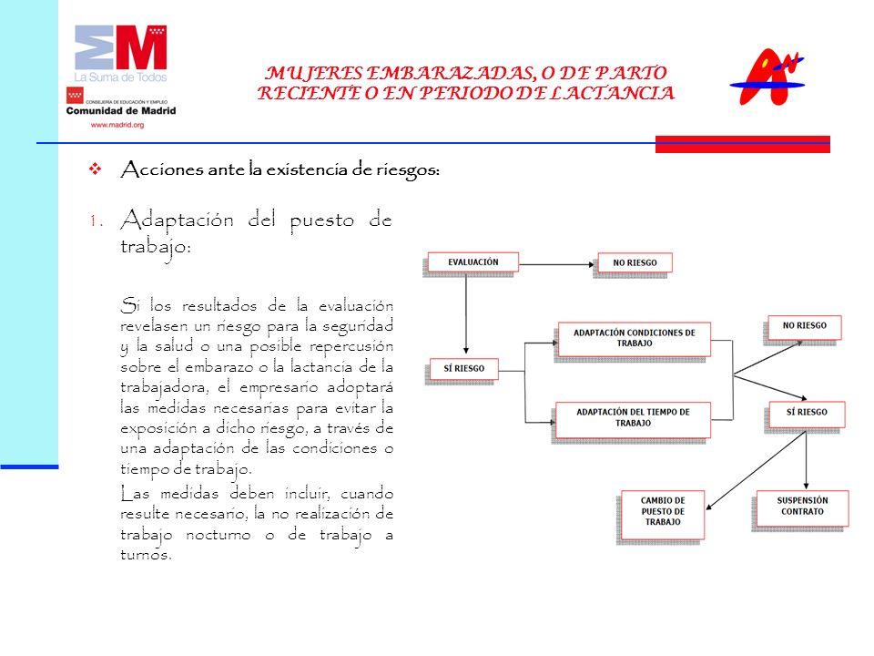 Acciones ante la existencia de riesgos: MUJERES EMBARAZADAS, O DE PARTO RECIENTE O EN PERIODO DE LACTANCIA 1.