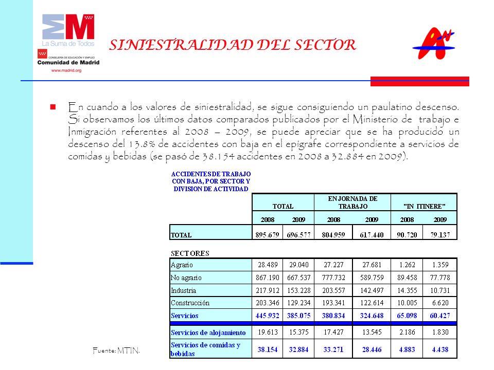 SINIESTRALIDAD DEL SECTOR En la tabla se muestra la comparación de los datos de índices de incidencia relativos al sector de Hostelería, publicados desde el 2006 al 2009.