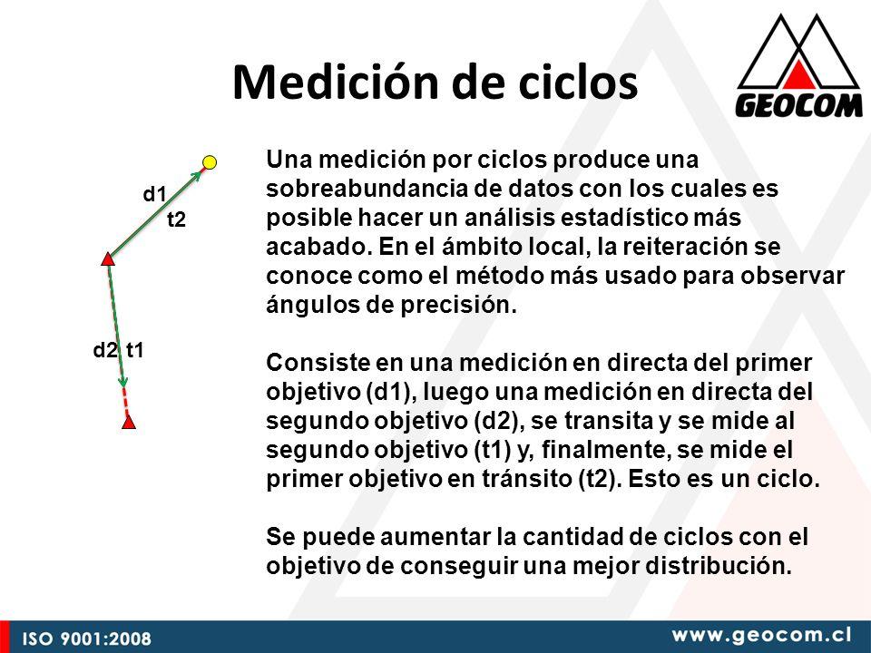 Medición de ciclos d1 d2t1 t2 Una medición por ciclos produce una sobreabundancia de datos con los cuales es posible hacer un análisis estadístico más acabado.