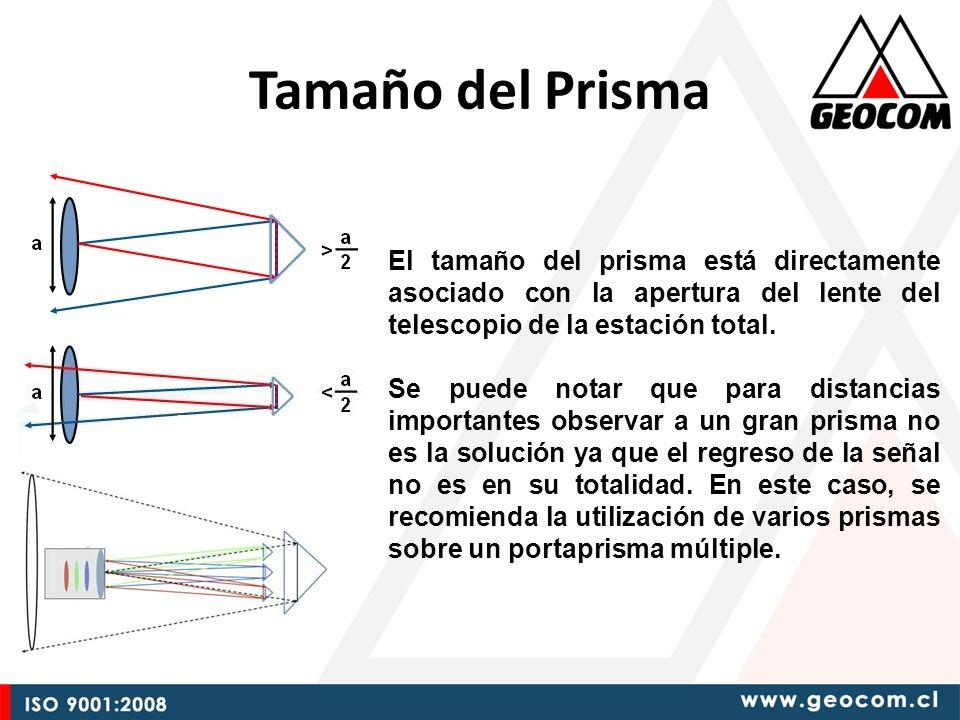 Tamaño del Prisma El tamaño del prisma está directamente asociado con la apertura del lente del telescopio de la estación total.